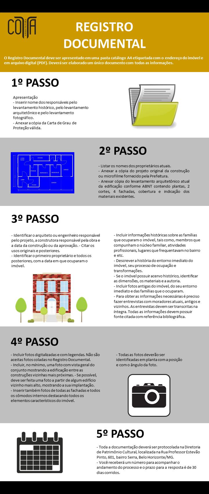 Infografico Registro Documental passo a passo